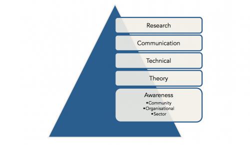 Chart showing Citizen Curators competencies